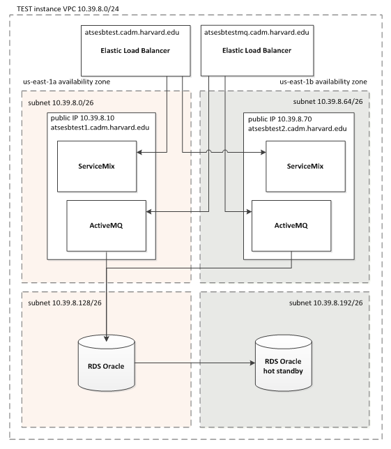 2  Amazon Infrastructure - HUIT ATS Enterprise Apps