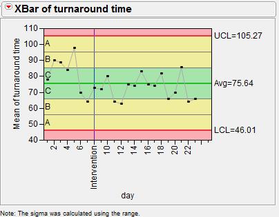 Control Charts - JMP Resources - Harvard Wiki